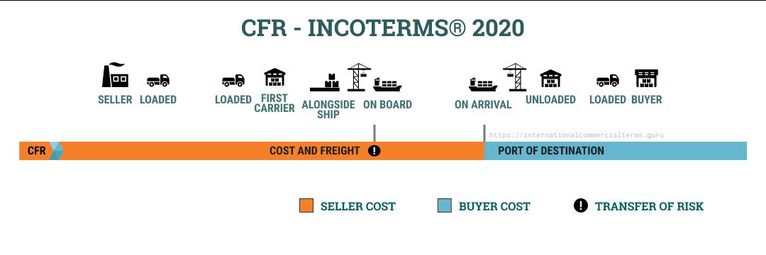 Incoterms 2020 CFR