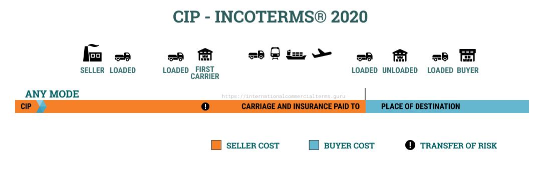 Incoterms 2020 CIP