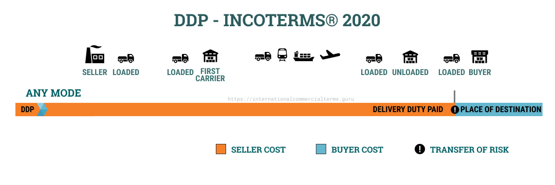 Incoterms 2020 DDP