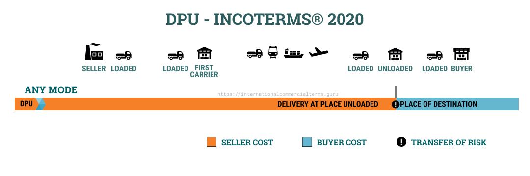 Incoterms 2020 DPU