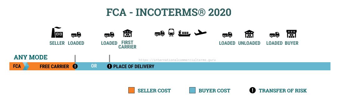 Incoterms 2020 FCA