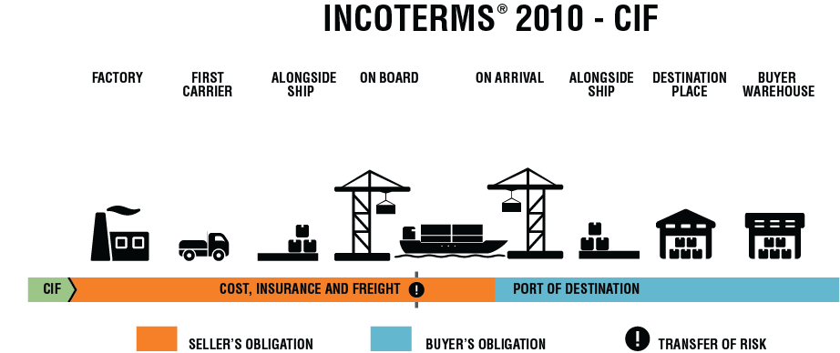 cost insurance and freight terms essay What is 'cost, insurance and freight - cif' cost, insurance and freight (cif) means the seller pays costs, freight and insurance against the buyer's risk of loss or damage in transit to destination cost, insurance and freight (cif) is one of 13 international commerce terms known as incoterms.