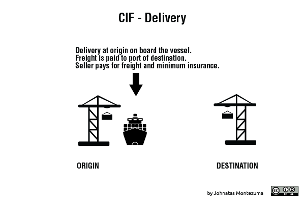 CIF – Cost, Insurance and Freight paid to     (Port of Destination