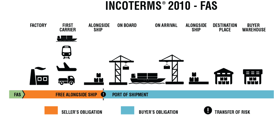 Free And For Sale >> FAS – Free Alongside Ship ... (Port of Shipment) - Incoterms